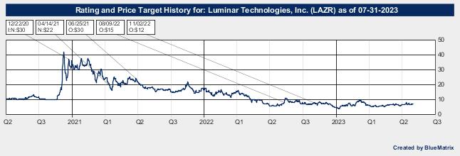 Luminar Technologies, Inc.