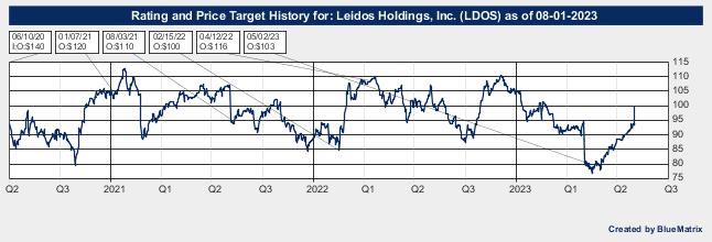 Leidos Holdings, Inc.