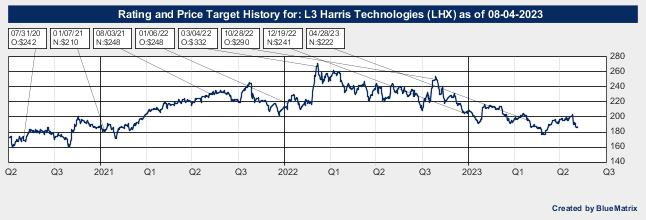 L3 Harris Technologies