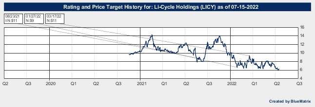 Li-Cycle Holdings
