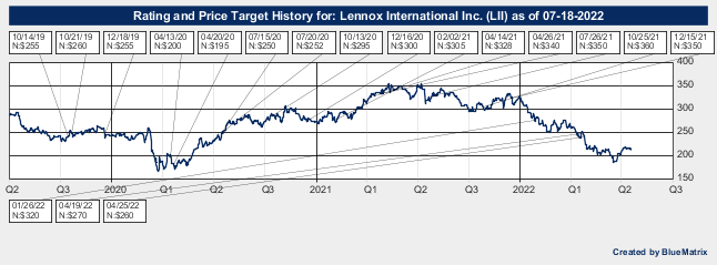 Lennox International Inc.