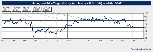 LivaNova PLC