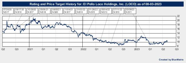 El Pollo Loco Holdings, Inc.
