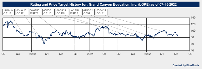 Grand Canyon Education, Inc.