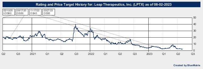 Leap Therapeutics, Inc.