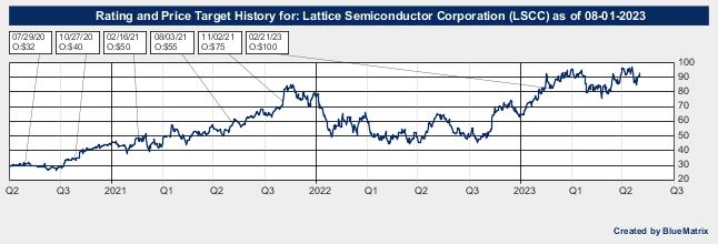 Lattice Semiconductor Corporation