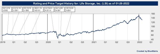 Life Storage, Inc.