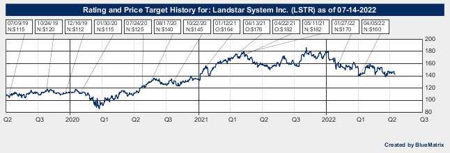 Landstar System Inc.