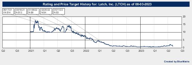 Latch, Inc.