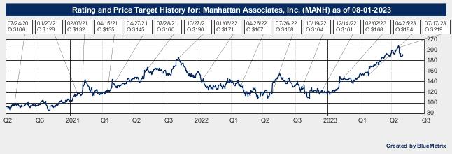 Manhattan Associates, Inc.
