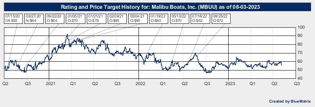 Malibu Boats, Inc.