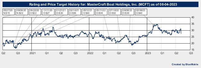 MasterCraft Boat Holdings, Inc.
