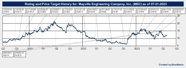 Mayville Engineering Company, Inc.