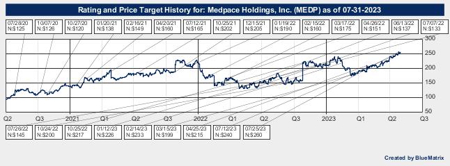 Medpace Holdings, Inc.