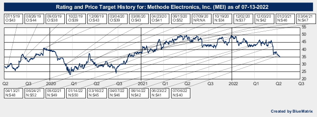 Methode Electronics, Inc.