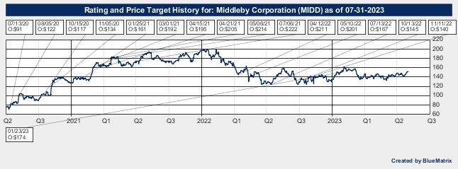 Middleby Corporation