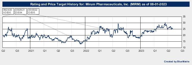 Mirum Pharmaceuticals, Inc.