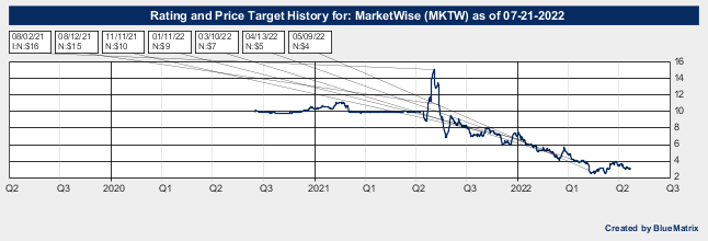 MarketWise