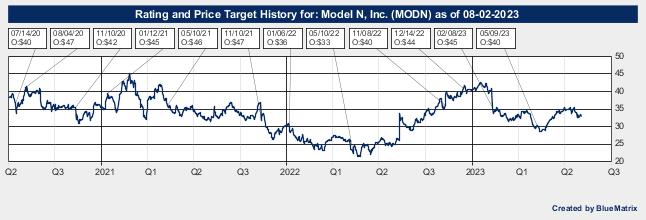 Model N, Inc.