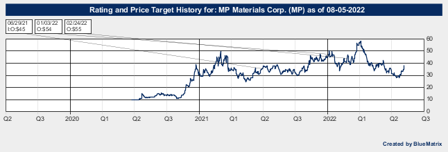 MP Materials Corp.