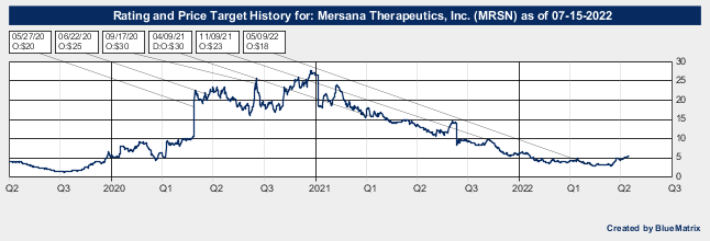 Mersana Therapeutics, Inc.