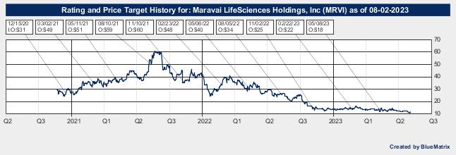 Maravai LifeSciences Holdings, Inc
