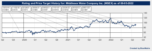 Middlesex Water Company Inc.