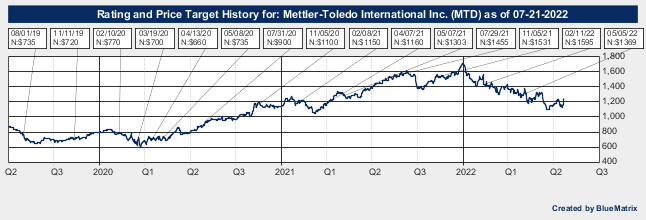Mettler-Toledo International Inc.
