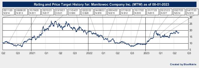 Manitowoc Company Inc.