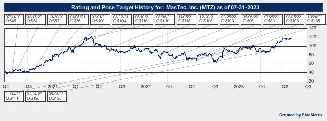 MasTec, Inc.