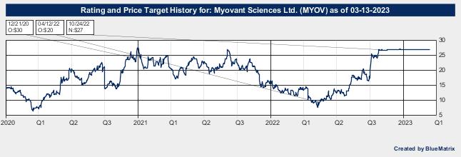 Myovant Sciences Ltd.