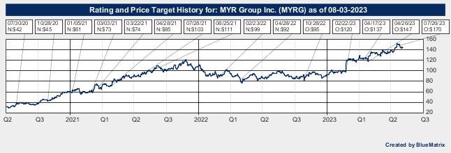 MYR Group Inc.
