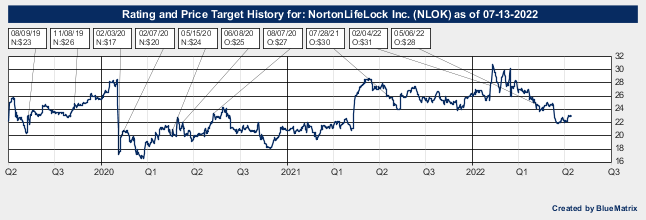 NortonLifeLock Inc.