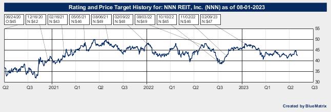 National Retail Properties Inc.