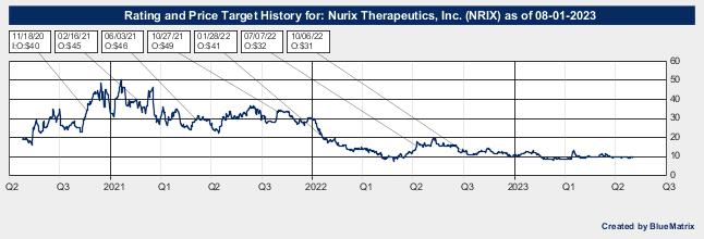 Nurix Therapeutics, Inc.