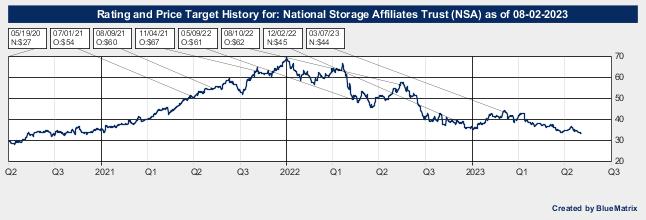 National Storage Affiliates Trust
