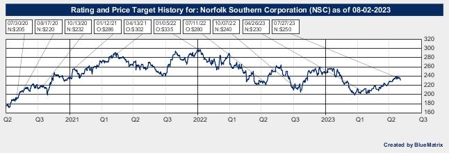 Norfolk Southern Corporation