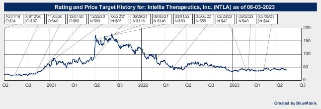 Intellia Therapeutics, Inc.