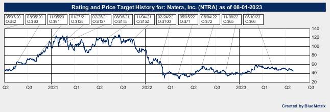 Natera, Inc.