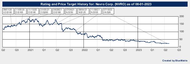 Nevro Corp.