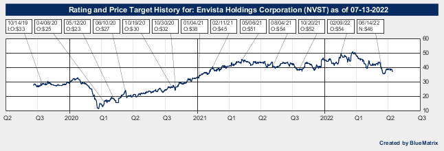 Envista Holdings Corporation