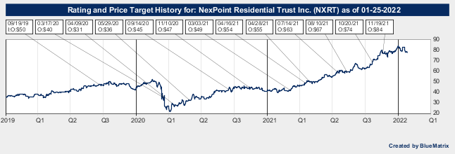 NexPoint Residential Trust Inc.