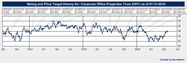 Corporate Office Properties Trust