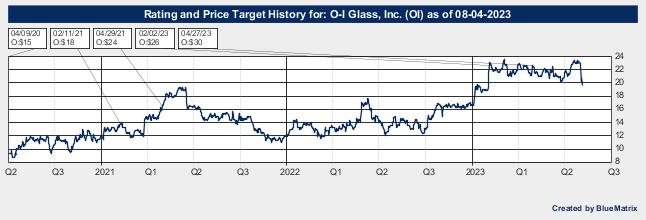 O-I Glass, Inc.