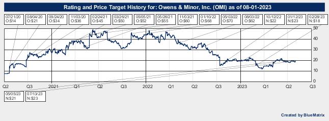 Owens & Minor, Inc.
