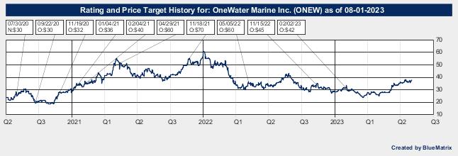OneWater Marine Inc.