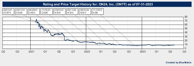 ON24, Inc.