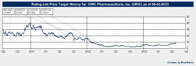 ORIC Pharmaceuticals, Inc.