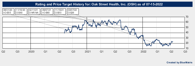 Oak Street Health, Inc.