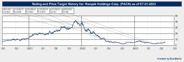 Ranpak Holdings Corp.